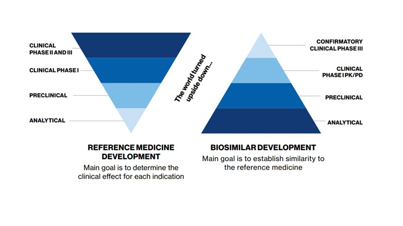 Biosimilars Development